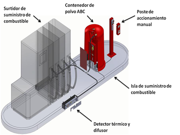 Sistemas automáticos de Protección Contra Incendios para gasolineras en régimen desatendido