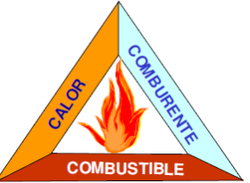 Protección contra incendios - Soler Prevención